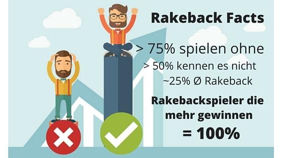 Rakeback Spieler